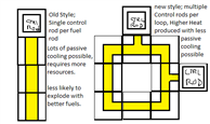 Reactor Coil