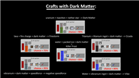 Crafts (Dark Matter)